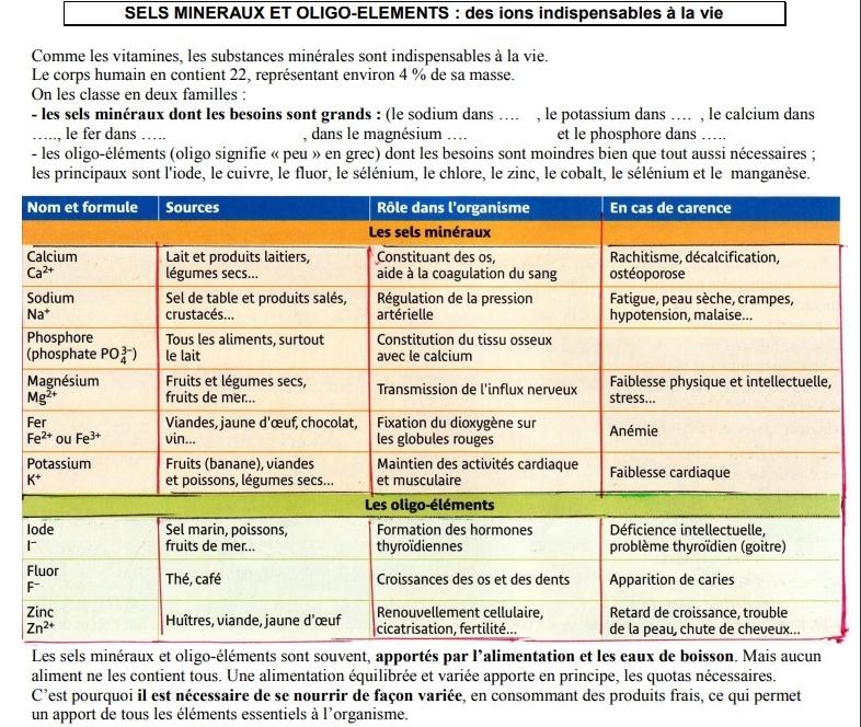 Aliments sels mineraux et oligo elements tableau